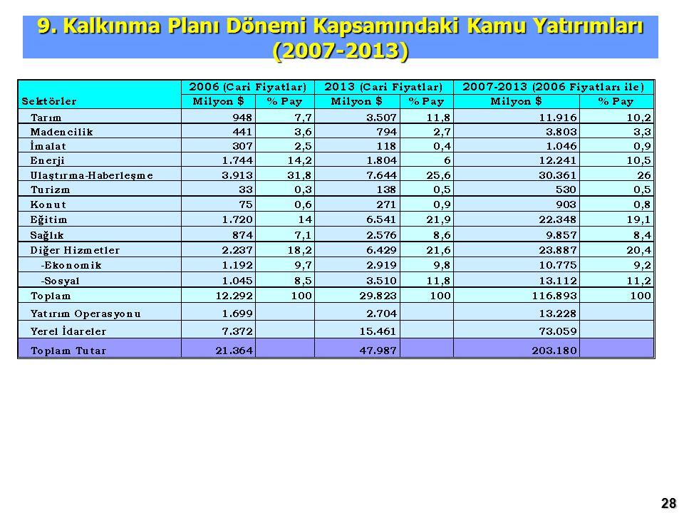 9. Kalkınma Planı Dönemi Kapsamındaki Kamu Yatırımları (2007-2013)