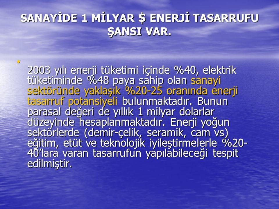 SANAYİDE 1 MİLYAR $ ENERJİ TASARRUFU ŞANSI VAR.