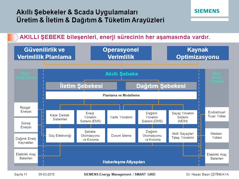 Güvenilirlik ve Verimlilik Planlama Operasyonel Verimlilik