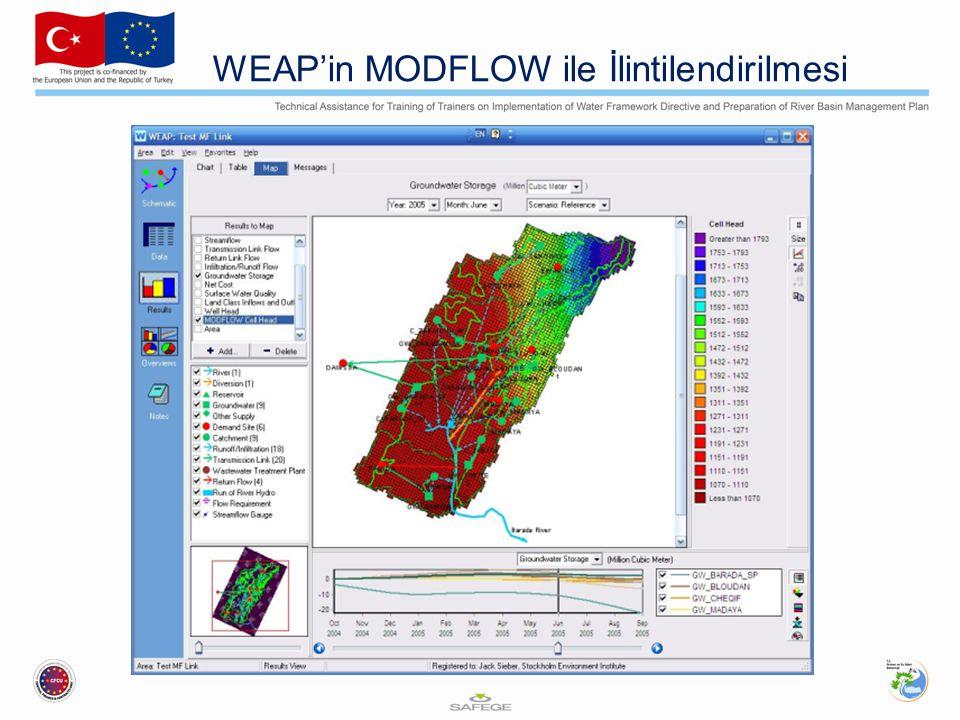 WEAP'in MODFLOW ile İlintilendirilmesi