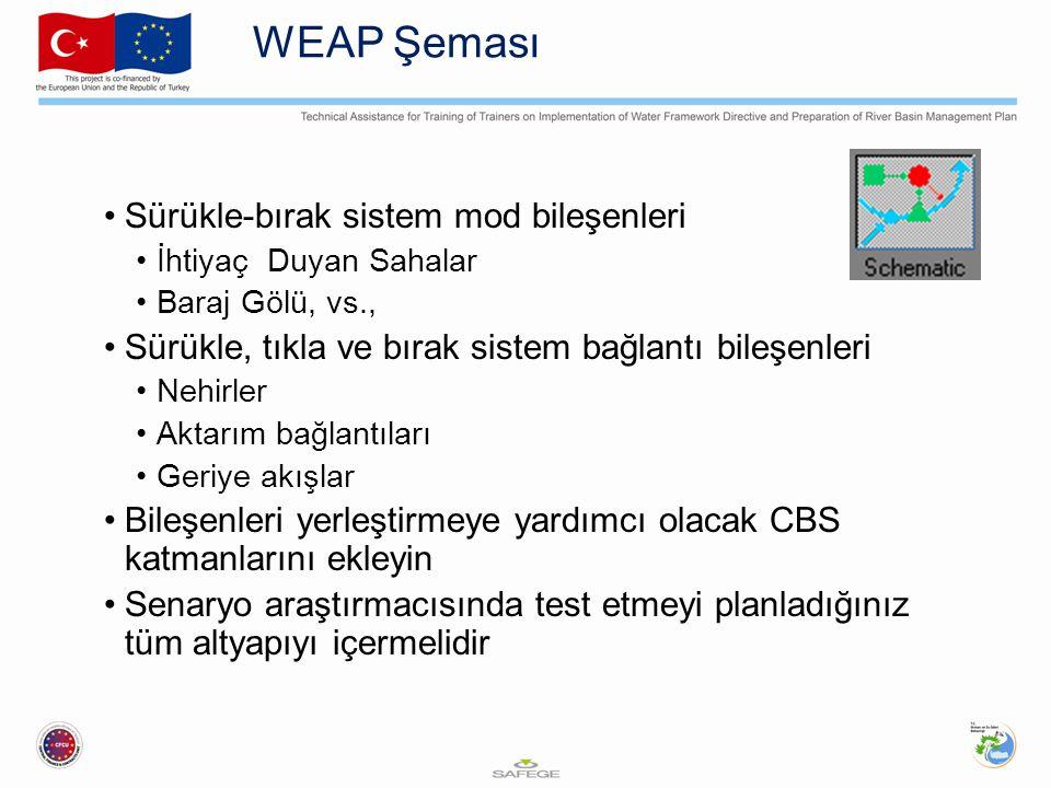 WEAP Şeması Sürükle-bırak sistem mod bileşenleri