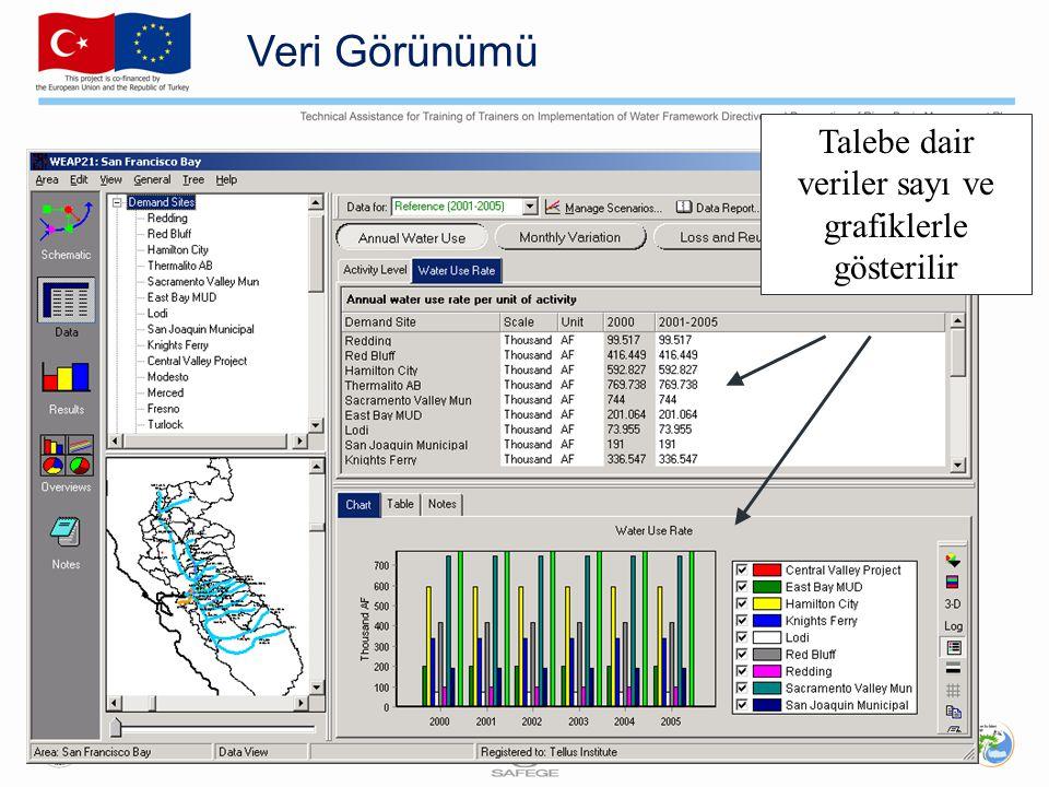 Talebe dair veriler sayı ve grafiklerle gösterilir
