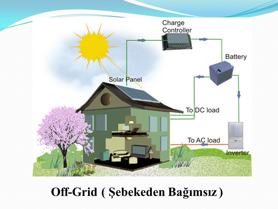 Off-Grid ( Şebekeden Bağımsız )