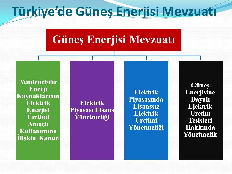 Türkiye'de Güneş Enerjisi Mevzuatı