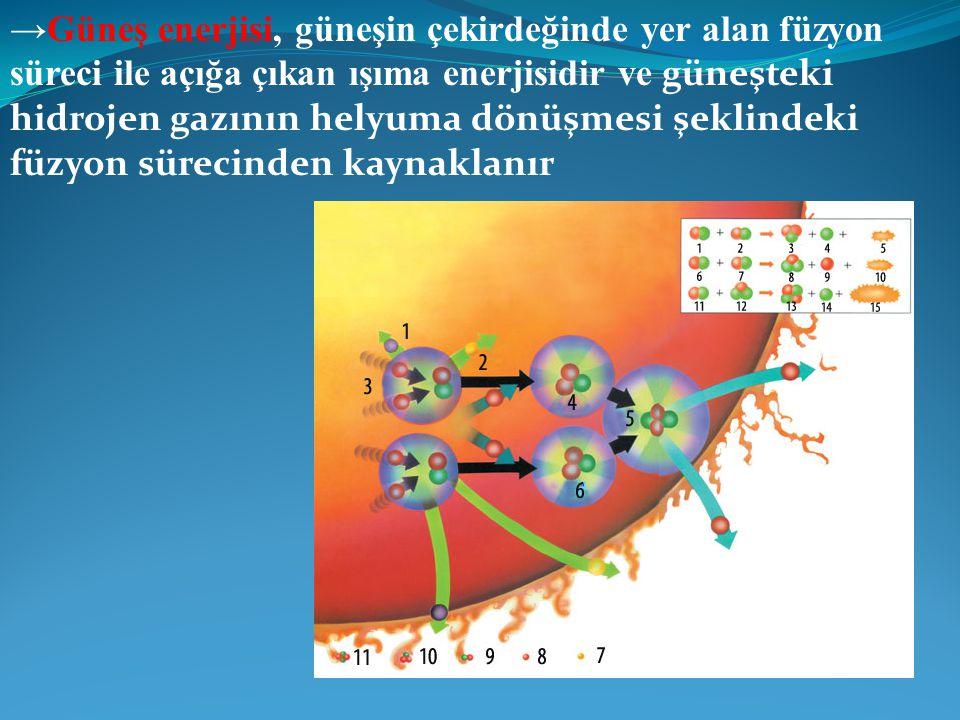 →Güneş enerjisi, güneşin çekirdeğinde yer alan füzyon süreci ile açığa çıkan ışıma enerjisidir ve güneşteki hidrojen gazının helyuma dönüşmesi şeklindeki füzyon sürecinden kaynaklanır