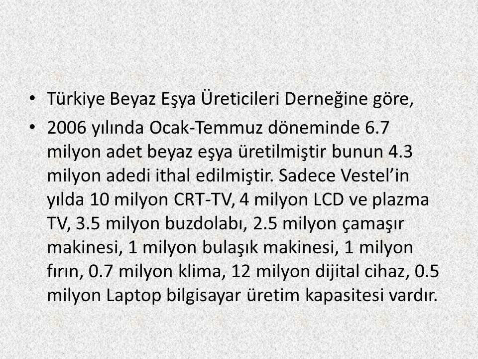 Türkiye Beyaz Eşya Üreticileri Derneğine göre,