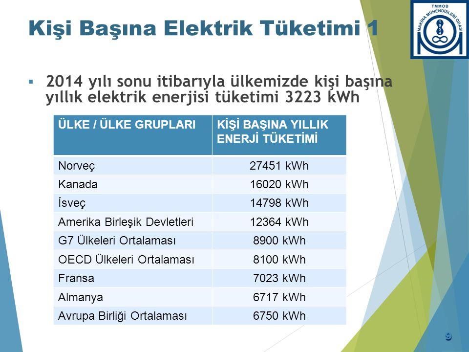 Türkiye Kişi Başına Elektrik Tüketimi Hedefleri