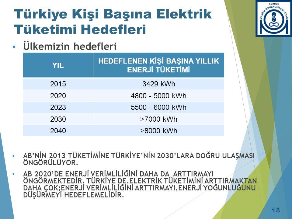 Tüketime Sunulan Elektrik Enerjisi (GWh) 2000-2015