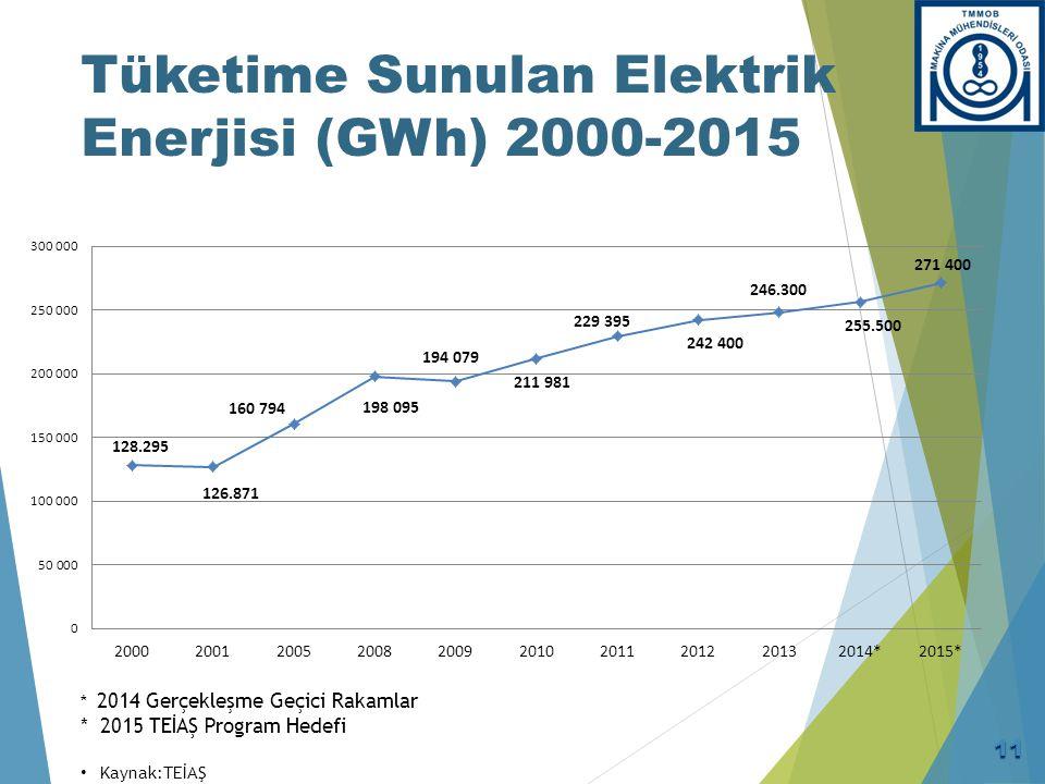 Elektrik Tüketiminin Yıllara Göre Değişimi (1995-2014)