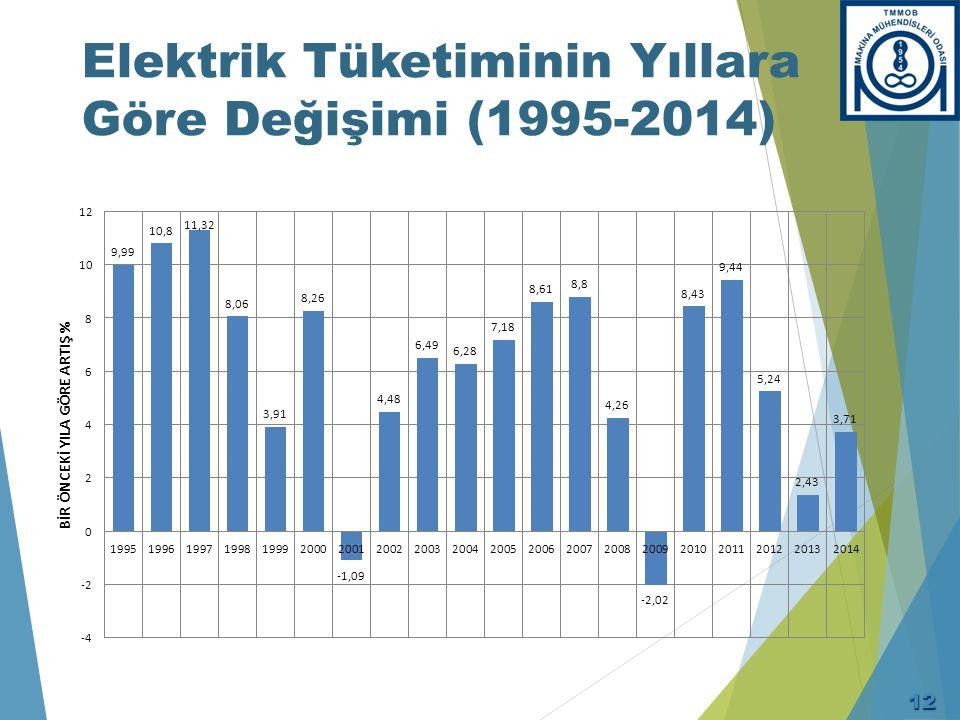 Kaynaklara Göre Türkiye'nin Elektrik Üretimi – 2014 Sonu