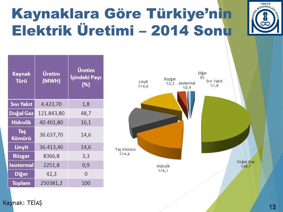 Kurulu Güç (MW) (2014 sonu itibarıyla)