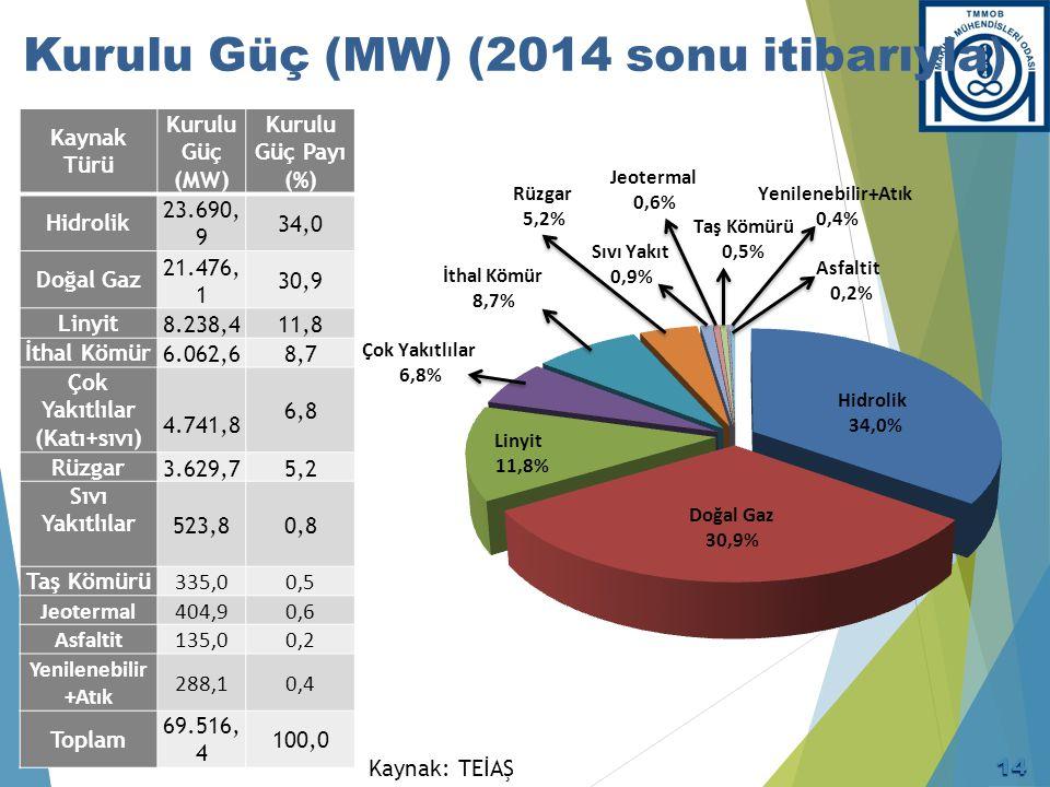 İktidarın Enerji Politikaları (1)