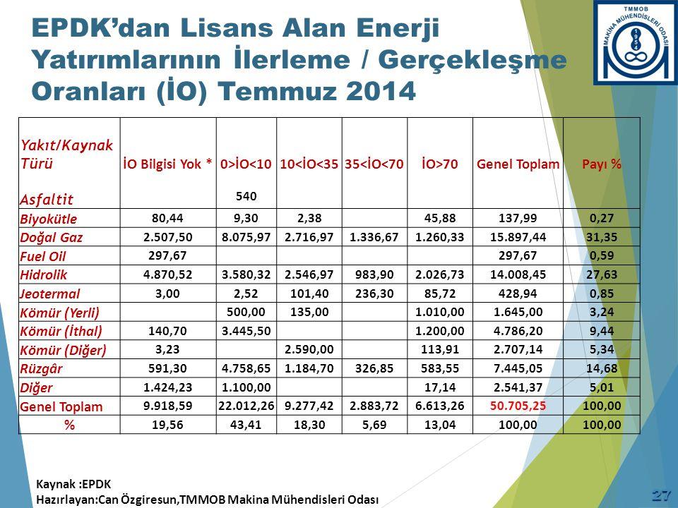 EPDK'dan Lisans Alan Enerji Yatırımlarının İlerleme / Gerçekleşme Oranları (İO)(2)