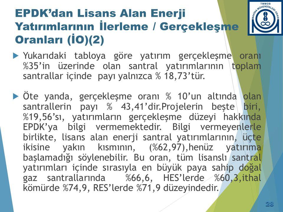 EPDK'dan Lisans Alan Enerji Yatırımlarının İlerleme / Gerçekleşme Oranları (İO) (3)
