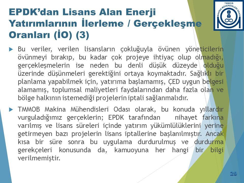 4.11.2014 İtibarıyla Lisans Sürecindeki Elektrik Üretim Projelerinin Sayı Ve Kapasiteleri