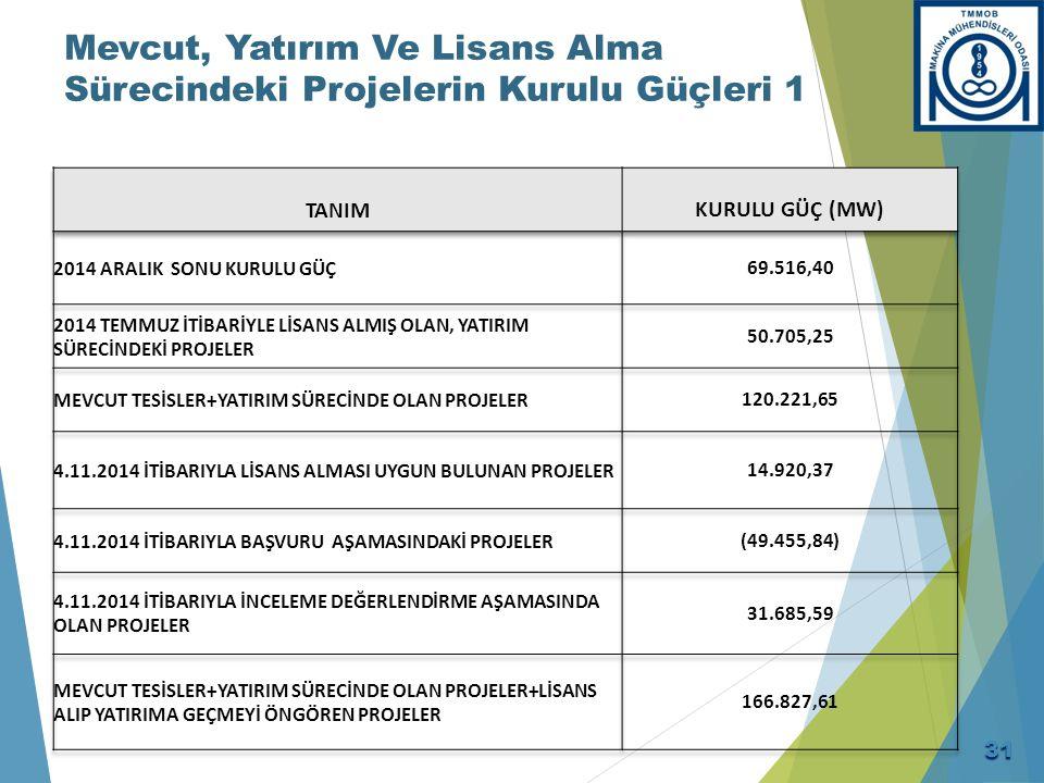 Mevcut, Yatırım Ve Lisans Alma Sürecindeki Projelerin Kurulu Güçleri 2