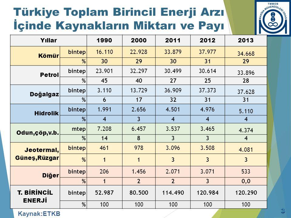 1990-2013 Türkiye Birincil Enerji Üretiminin Arzı Karşılama Oranları