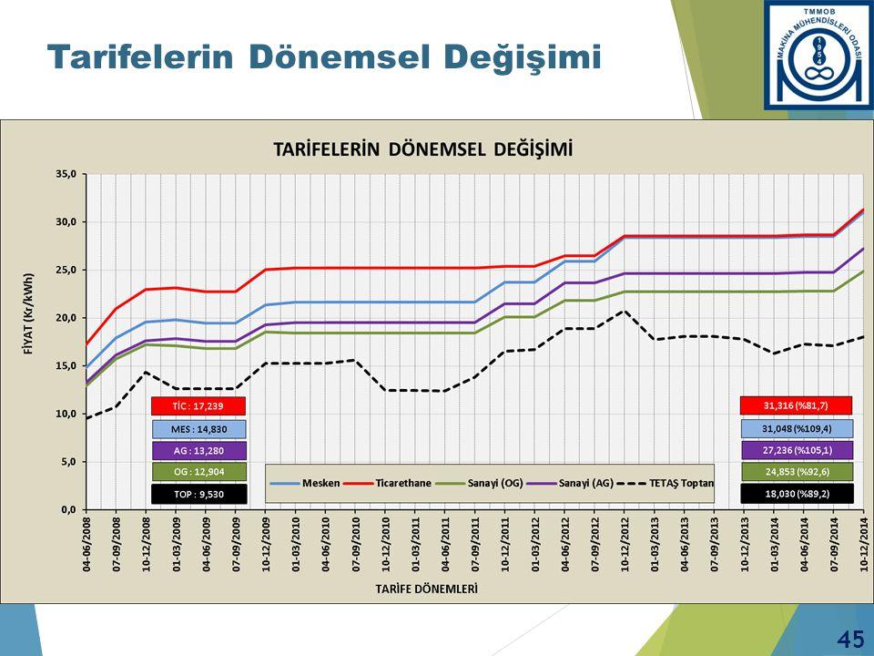 TARİFE BİLEŞENLERİ - Mesken (01.10.2013 – 31.12.2013)