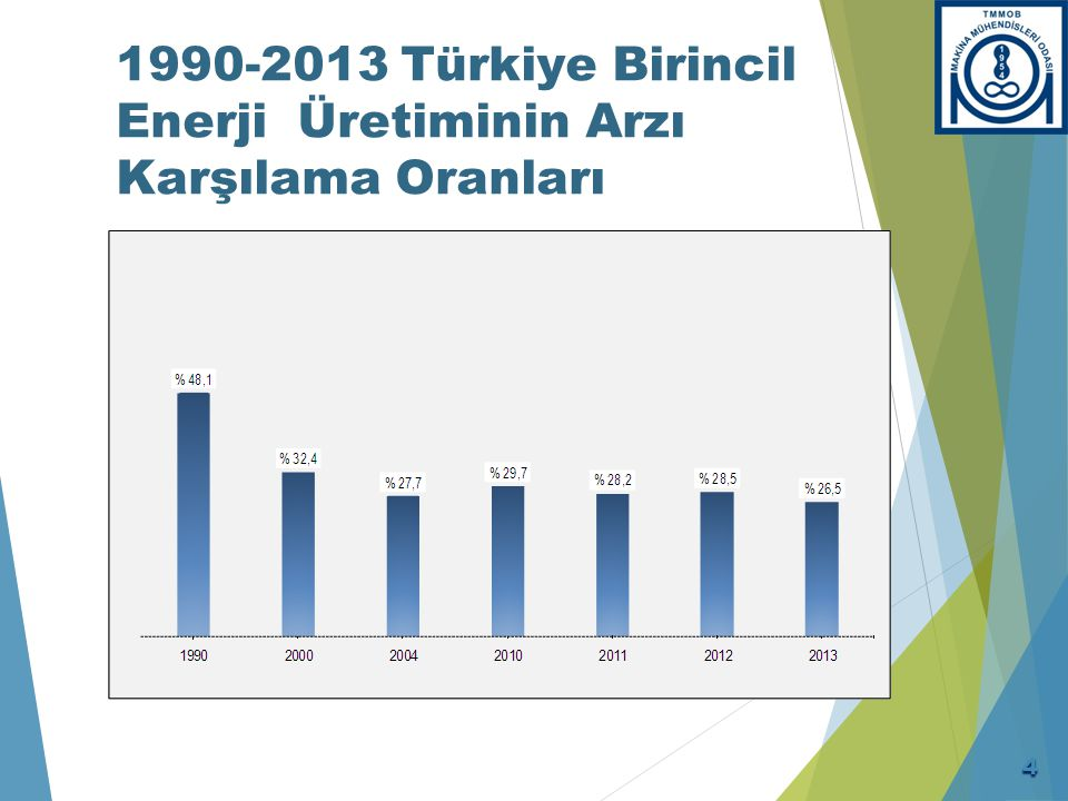 Türkiye'nin Genel Enerji Dengesi (1990 – 2013)