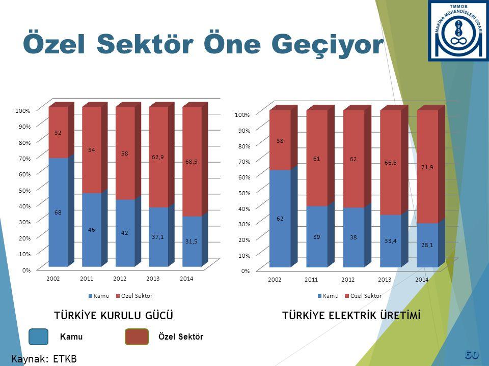 1998 - 2012 Dönemi Doğal Gaz Üretimi