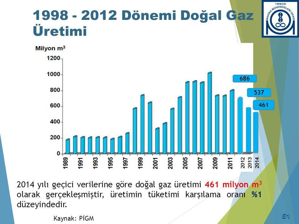 Doğal Gaz İthalatı (1987 – 2013) Kaynak: ETKB, BOTAŞ (milyon m3) Yıl
