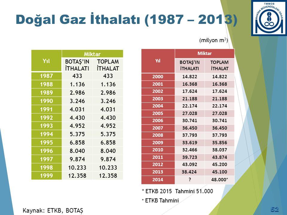 Doğal Gaz İthalatı (1987 – 2014) * 2014 Geçici VerilergETahmin