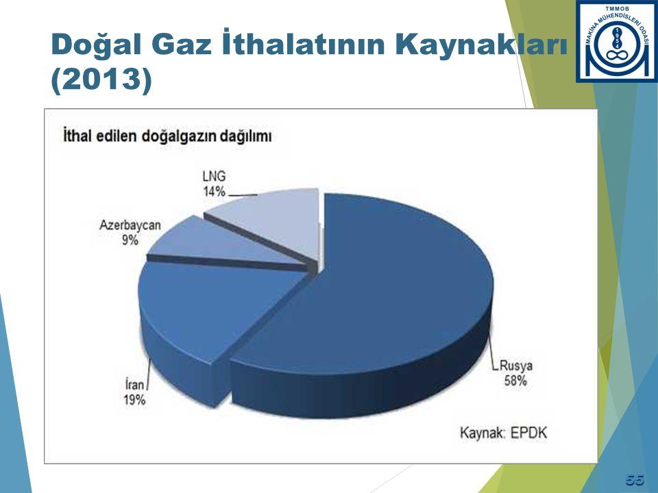 1998 - 2014 Dönemi Ham Petrol Üretimi