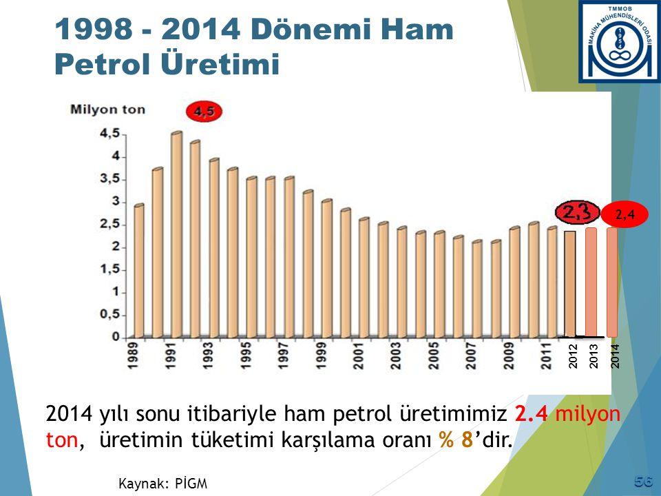 Türkiye Kömür Arzı: Yerli Üretim Ve İthalat