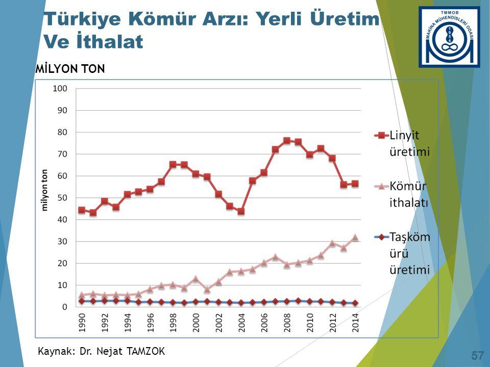 2012 Yılı Türkiye Üretilebilir Kömür Rezervlerinin Santral Potansiyeli