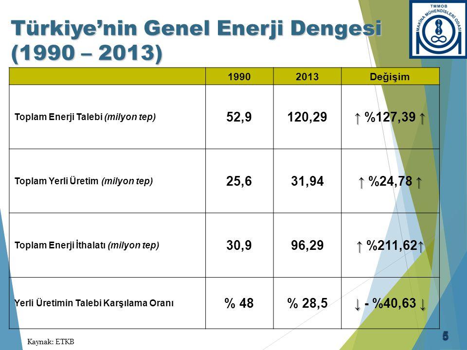 Türkiye Enerji Ham Maddeleri İthalatı (2009 – 2012)