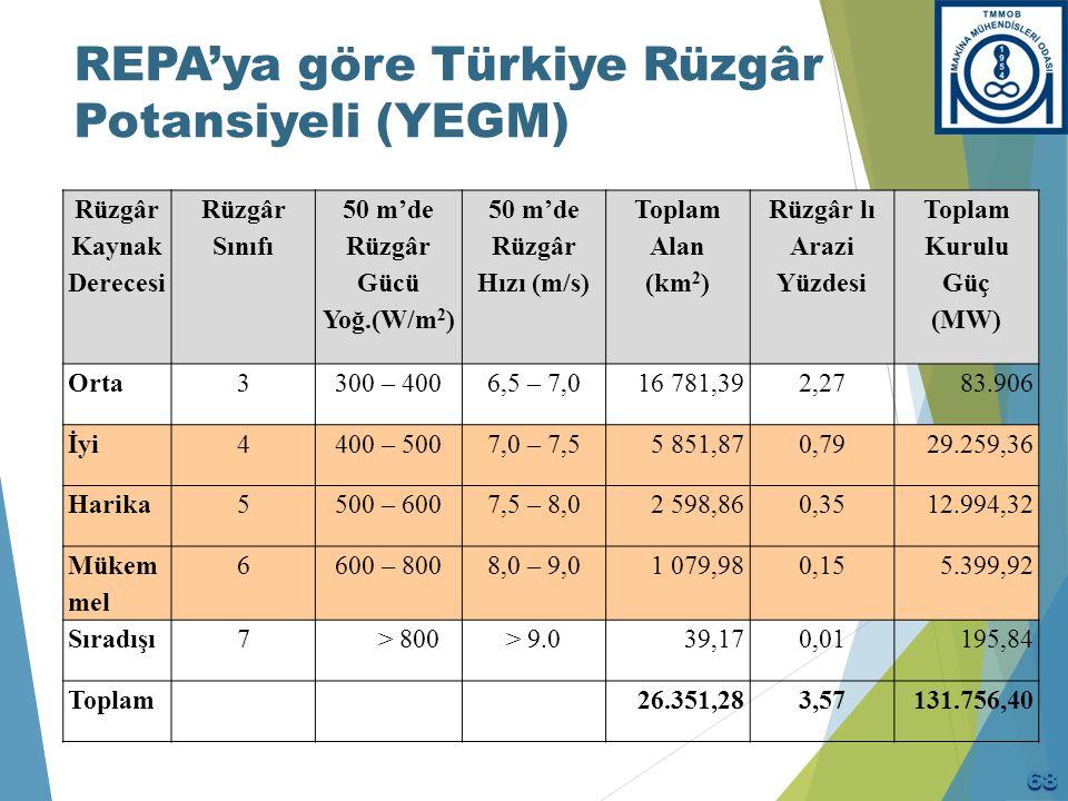 Türkiye'de Rüzgar Enerjisinin Gelişimi (Kurulu Güç-Üretim)
