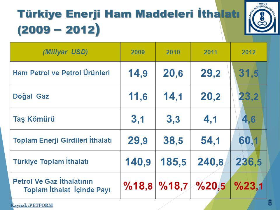 Türkiye Enerji Ham Maddeleri İthalatı