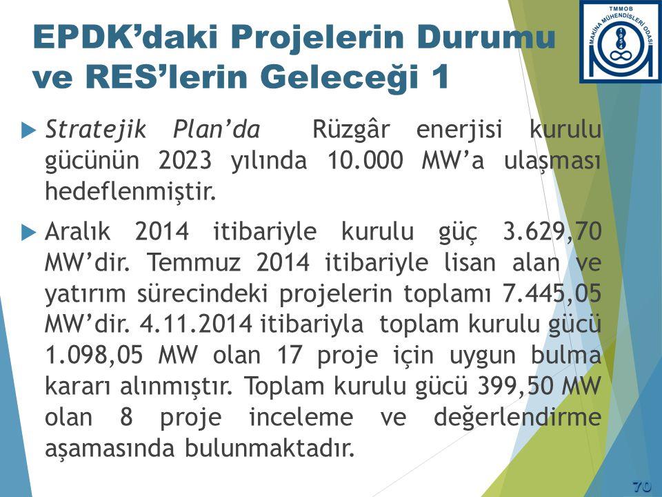 EPDK'daki Projelerin Durumu ve RES'lerin Geleceği 2