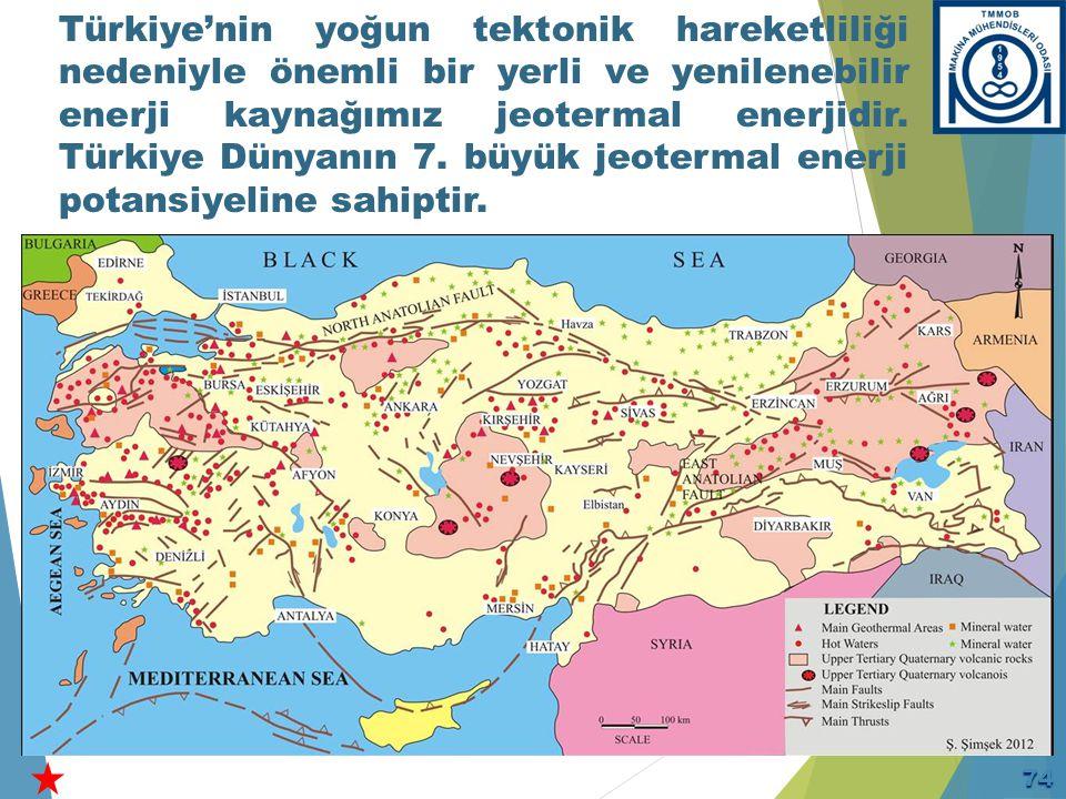 Dünya Genelinde Jeotermal'de Türkiye'nin Yeri (2014)