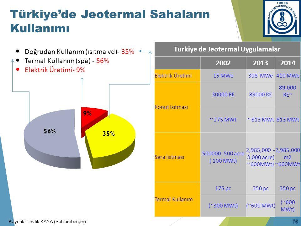 Devredeki ve Yatırım Aşamasındaki Jeotermal Elektrik Santralleri