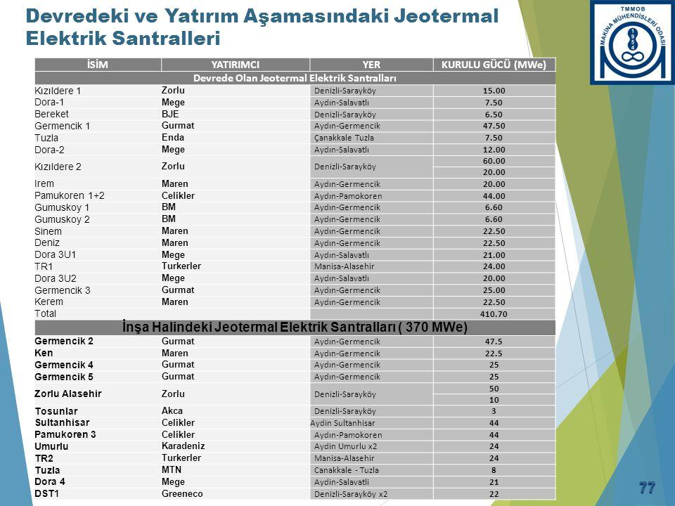 Türkiye nin Jeotermal Potansiyeli (1)