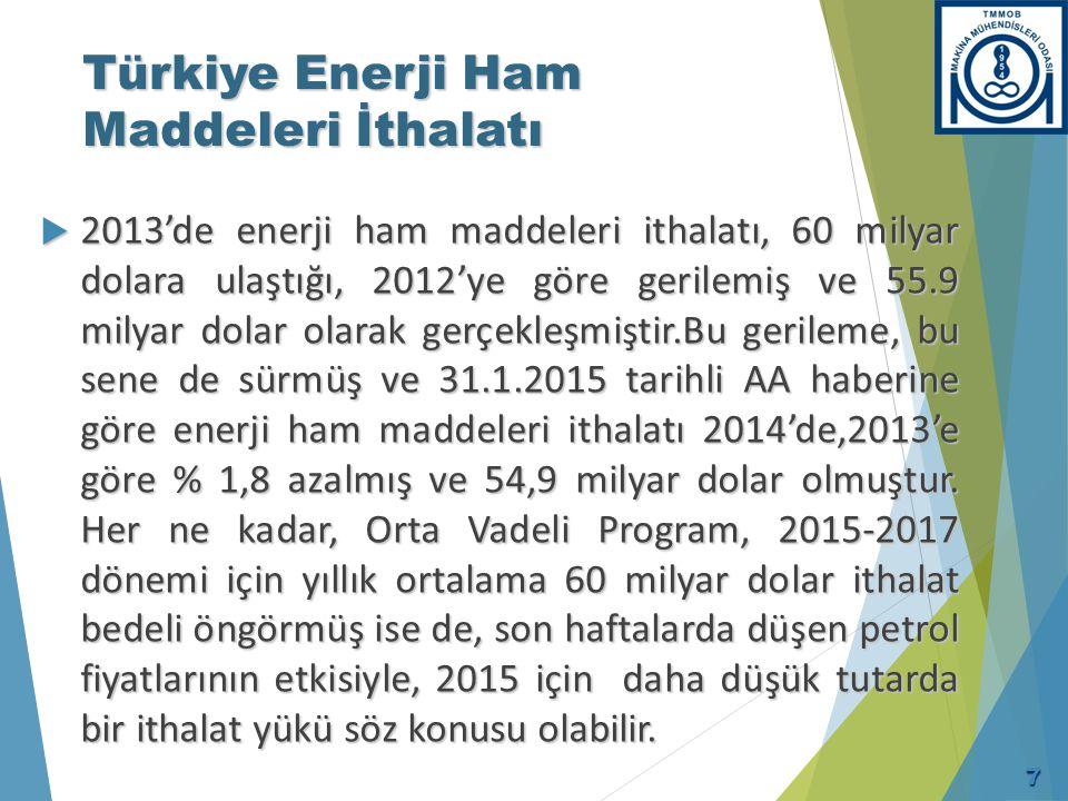Türkiye Enerji İthalatında Dünyada Kaçıncı Sırada