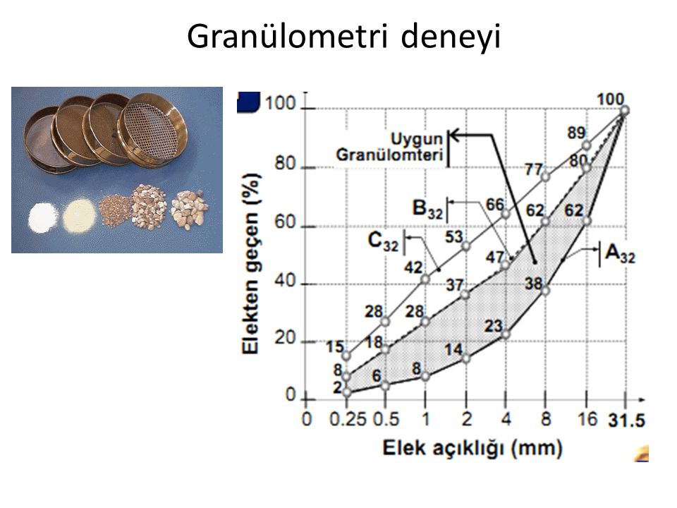 Granülometri deneyi