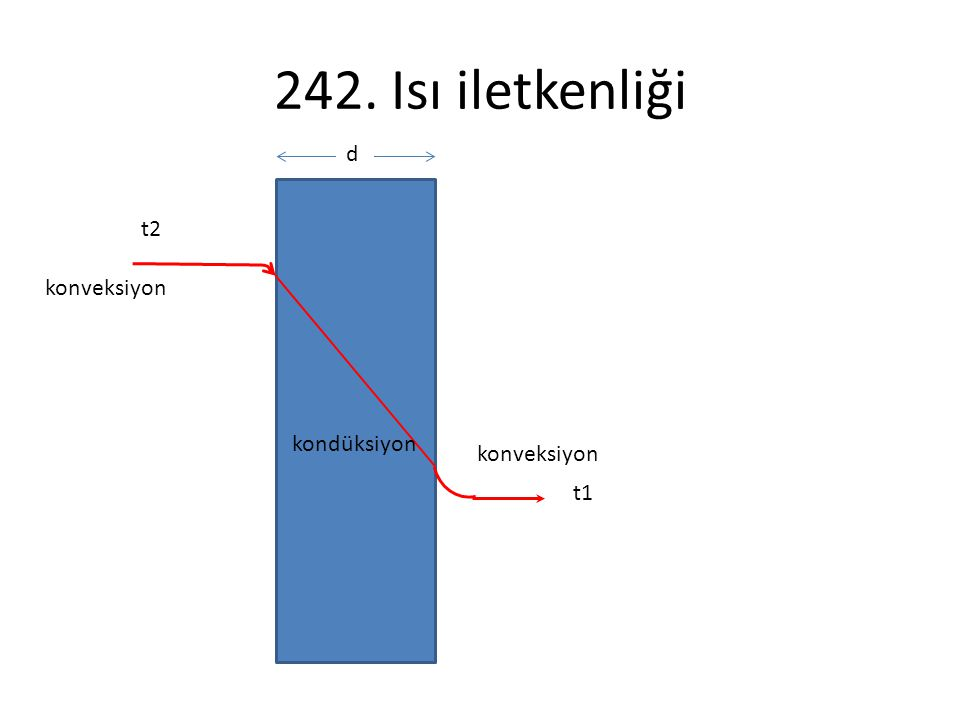 242. Isı iletkenliği d t2 konveksiyon kondüksiyon konveksiyon t1