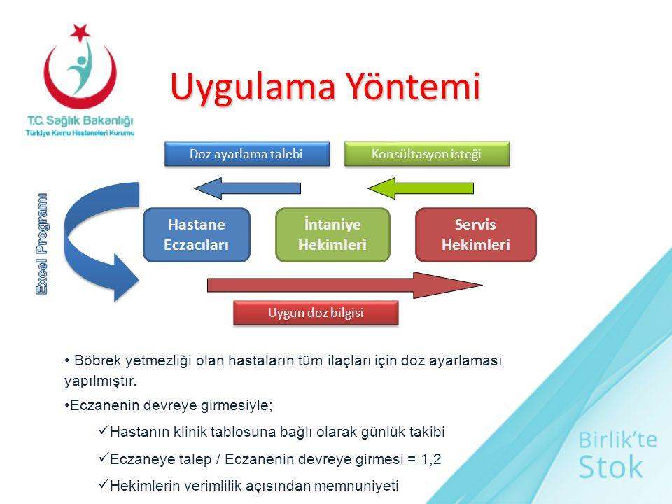 Uygulama Yöntemi Hastane Eczacıları İntaniye Hekimleri
