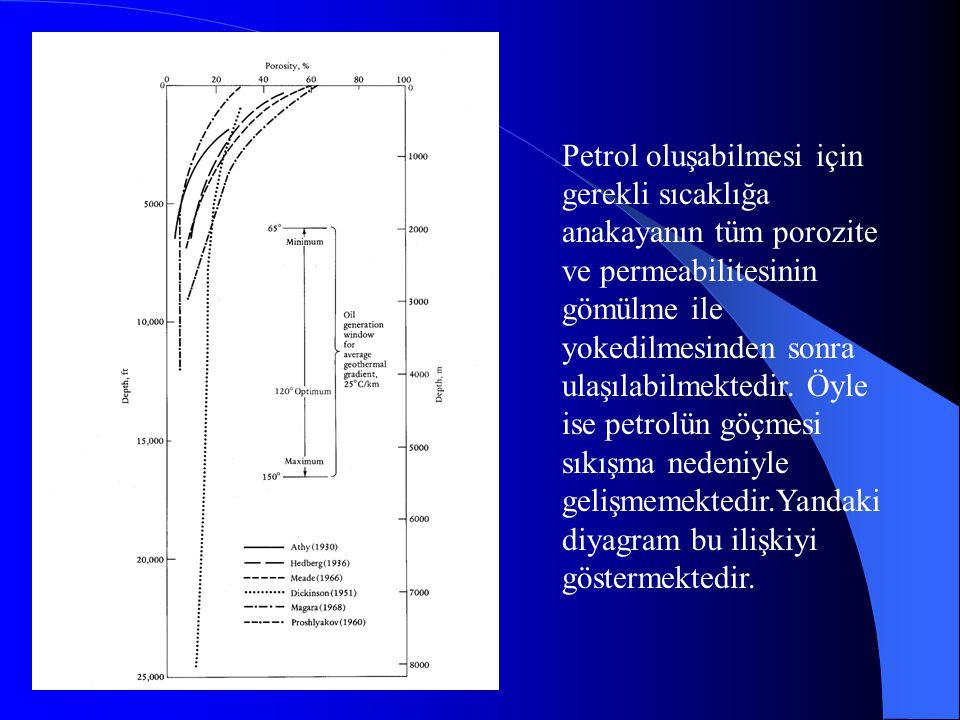 Petrol oluşabilmesi için gerekli sıcaklığa anakayanın tüm porozite ve permeabilitesinin gömülme ile yokedilmesinden sonra ulaşılabilmektedir.