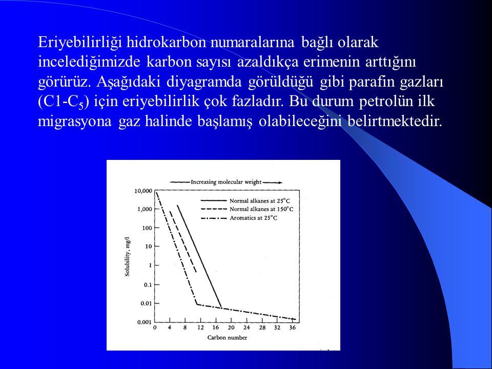 Eriyebilirliği hidrokarbon numaralarına bağlı olarak incelediğimizde karbon sayısı azaldıkça erimenin arttığını görürüz.