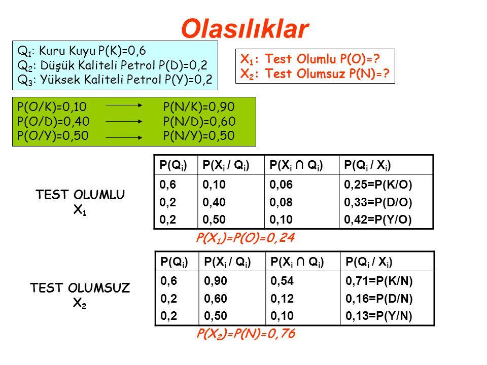 Olasılıklar Q1: Kuru Kuyu P(K)=0,6 Q2: Düşük Kaliteli Petrol P(D)=0,2