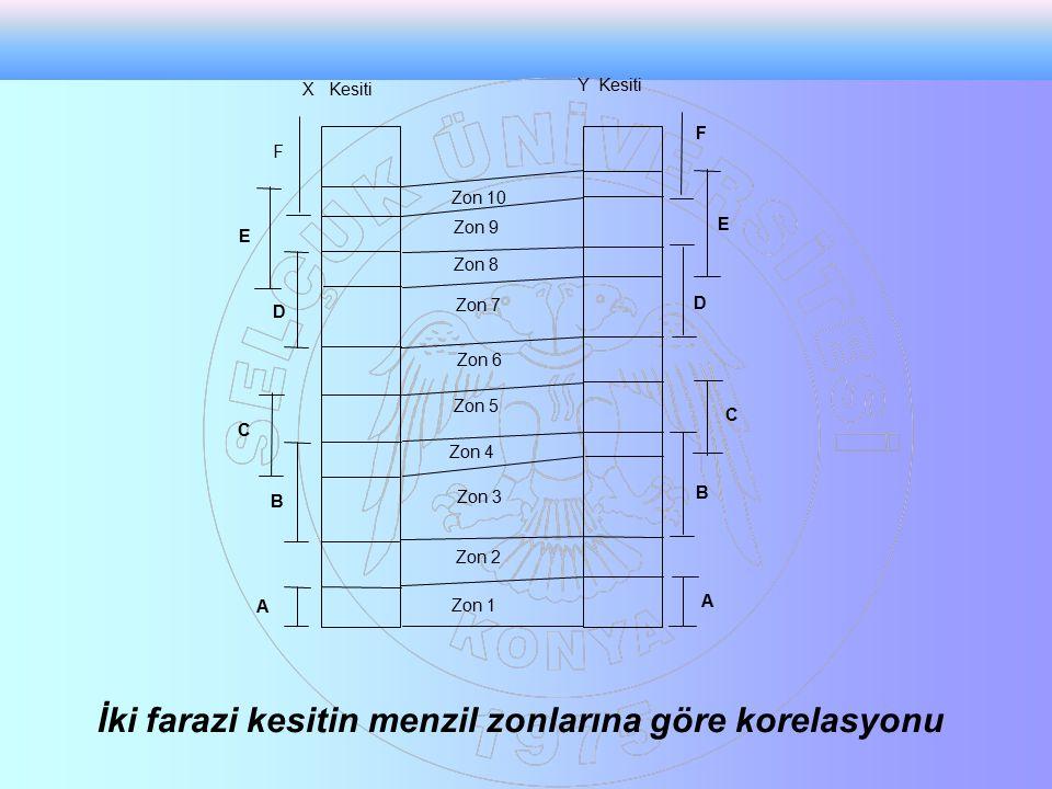 İki farazi kesitin menzil zonlarına göre korelasyonu