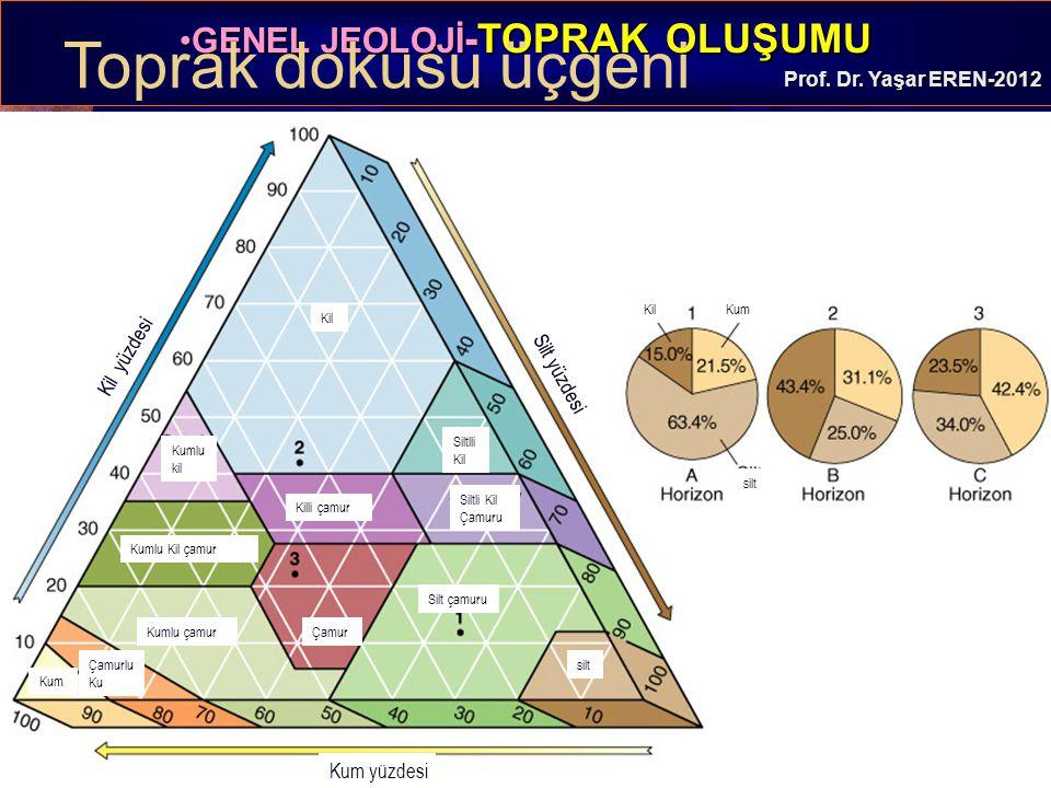 Toprak dokusu üçgeni Kil yüzdesi Silt yüzdesi Kum yüzdesi Kil Kum Kil