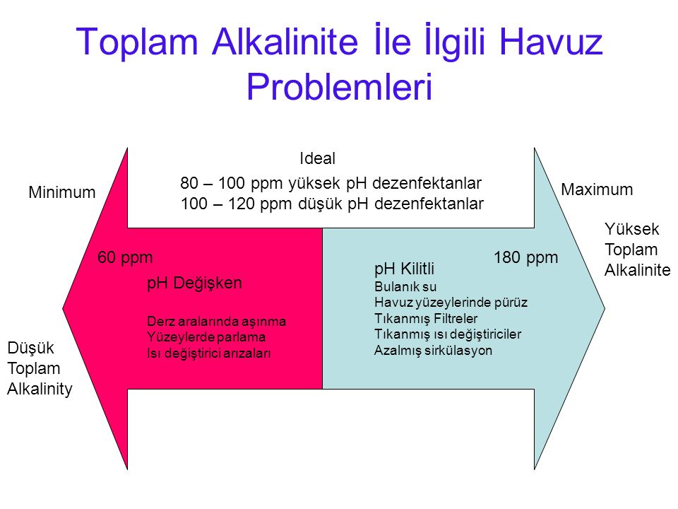 Toplam Alkalinite İle İlgili Havuz Problemleri