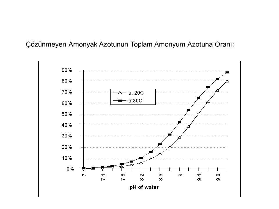 Çözünmeyen Amonyak Azotunun Toplam Amonyum Azotuna Oranı: