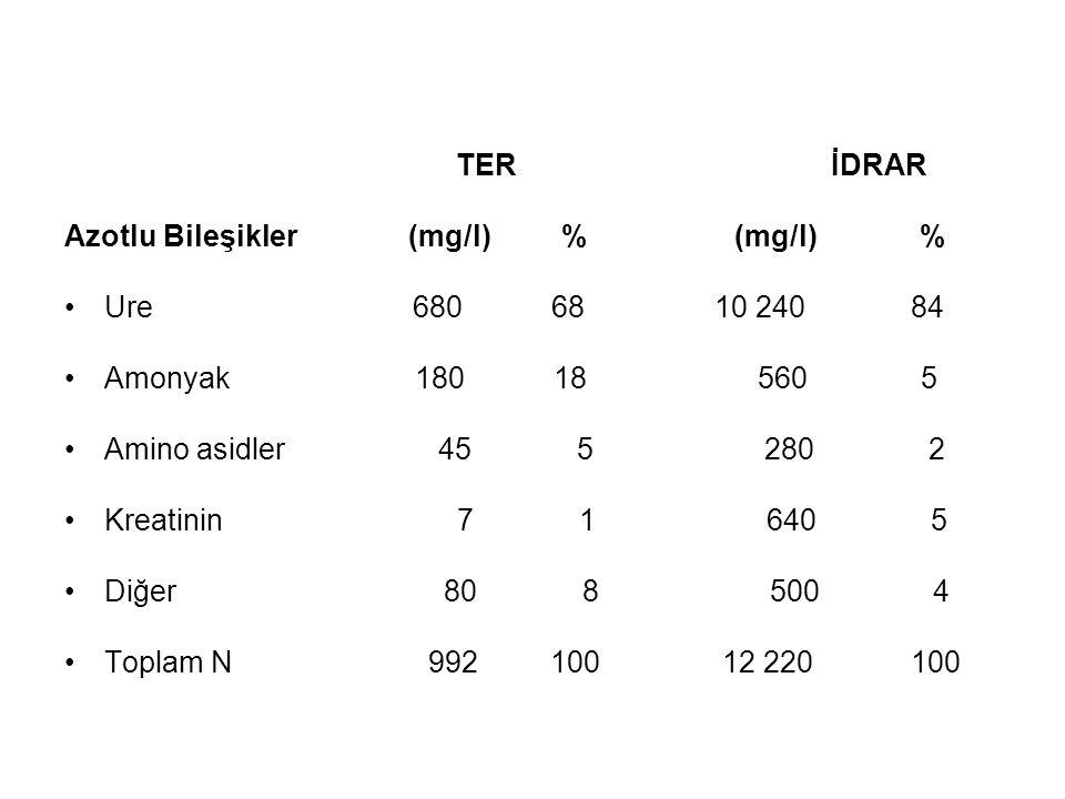 TER İDRAR Azotlu Bileşikler (mg/l) % (mg/l) %