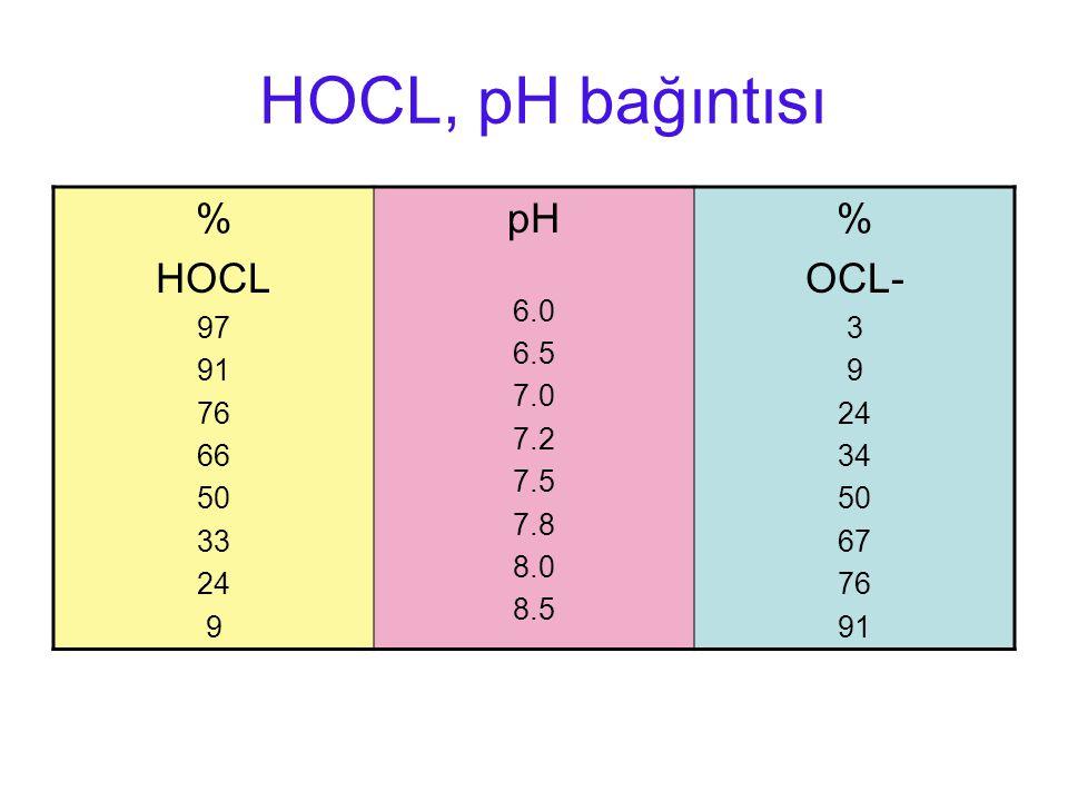 HOCL, pH bağıntısı % HOCL pH OCL- 97 91 76 66 50 33 24 9 6.0 6.5 7.0