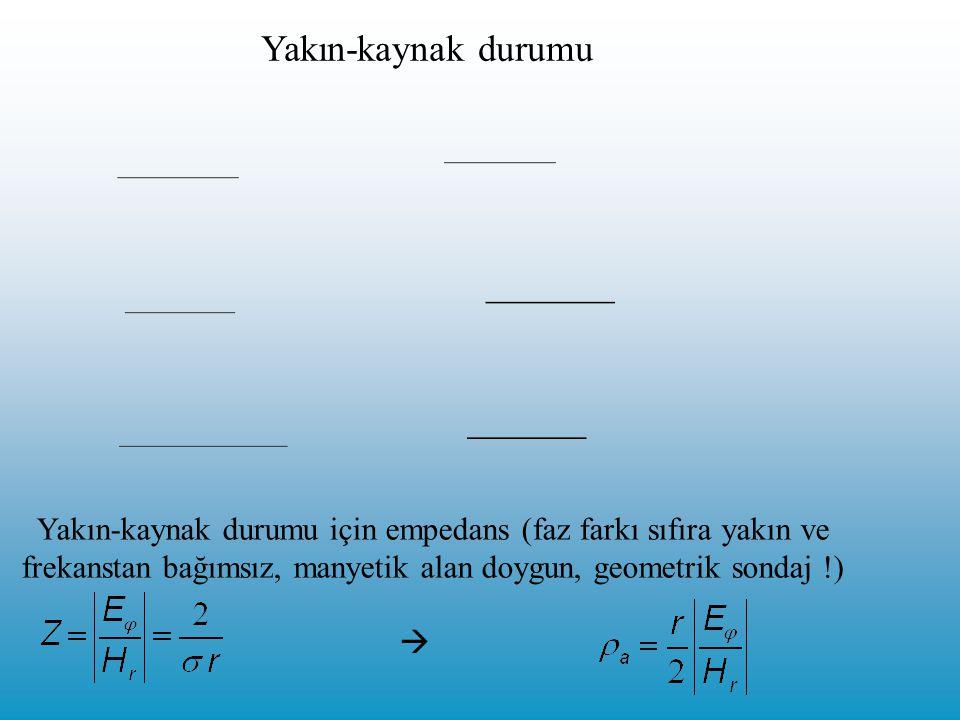 Yakın-kaynak durumu Yakın-kaynak durumu için empedans (faz farkı sıfıra yakın ve. frekanstan bağımsız, manyetik alan doygun, geometrik sondaj !)